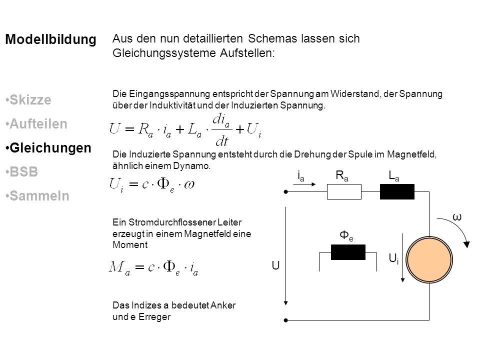 iaia RaRa LaLa ΦeΦe U ω UiUi Skizze Aufteilen Gleichungen BSB Sammeln Modellbildung Aus den nun detaillierten Schemas lassen sich Gleichungssysteme Au