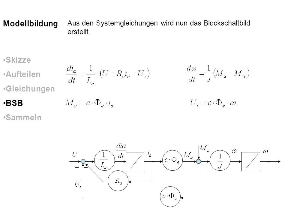 Skizze Aufteilen Gleichungen BSB Sammeln Modellbildung Aus den Systemgleichungen wird nun das Blockschaltbild erstellt.