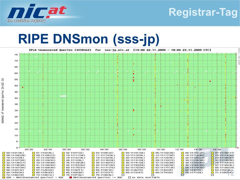 Registrar-Tag 12 RIPE DNSmon (sss-jp)