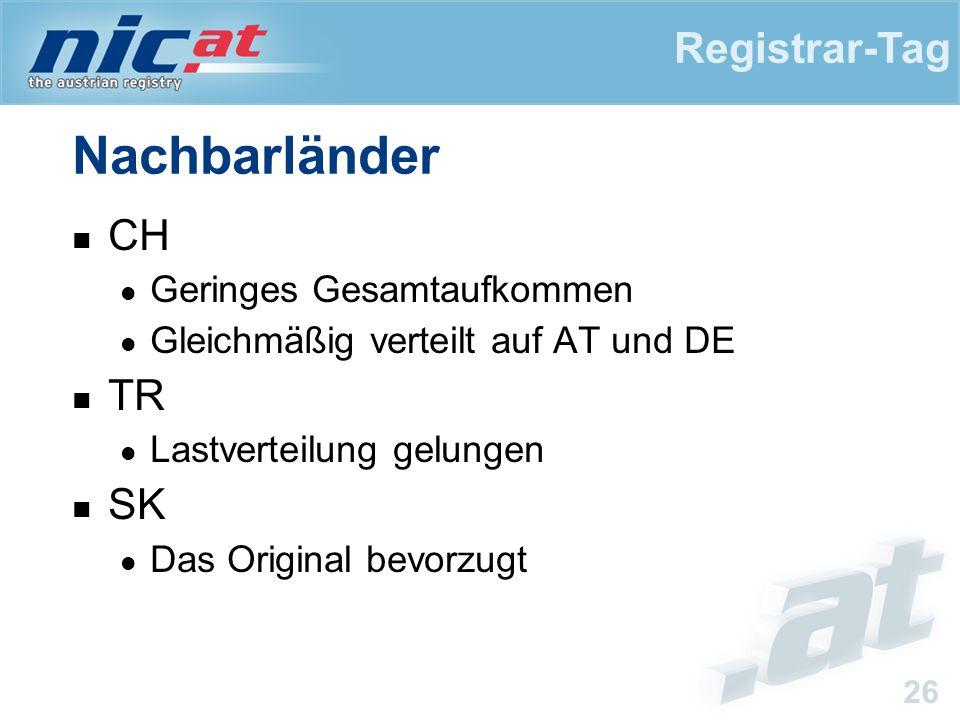Registrar-Tag 26 Nachbarländer CH Geringes Gesamtaufkommen Gleichmäßig verteilt auf AT und DE TR Lastverteilung gelungen SK Das Original bevorzugt