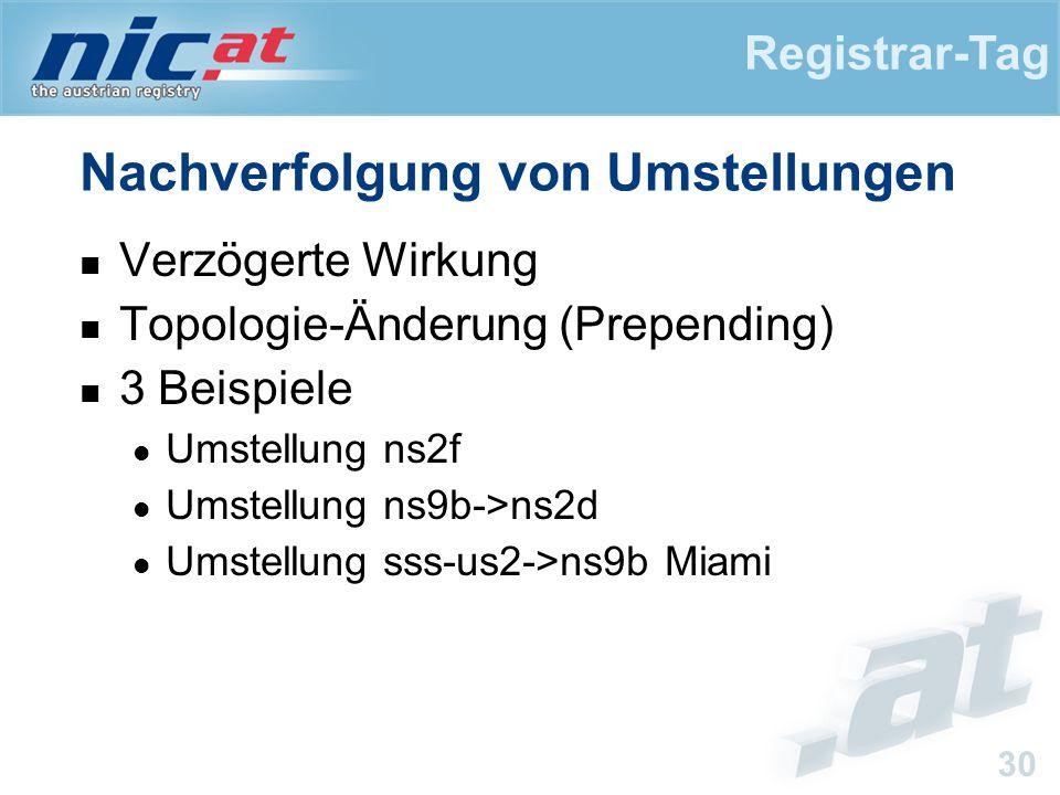 Registrar-Tag 30 Nachverfolgung von Umstellungen Verzögerte Wirkung Topologie-Änderung (Prepending) 3 Beispiele Umstellung ns2f Umstellung ns9b->ns2d Umstellung sss-us2->ns9b Miami