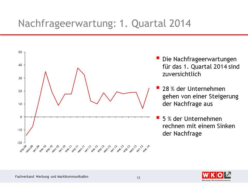 Fachverband Werbung und Marktkommunikation Nachfrageerwartung: 1.