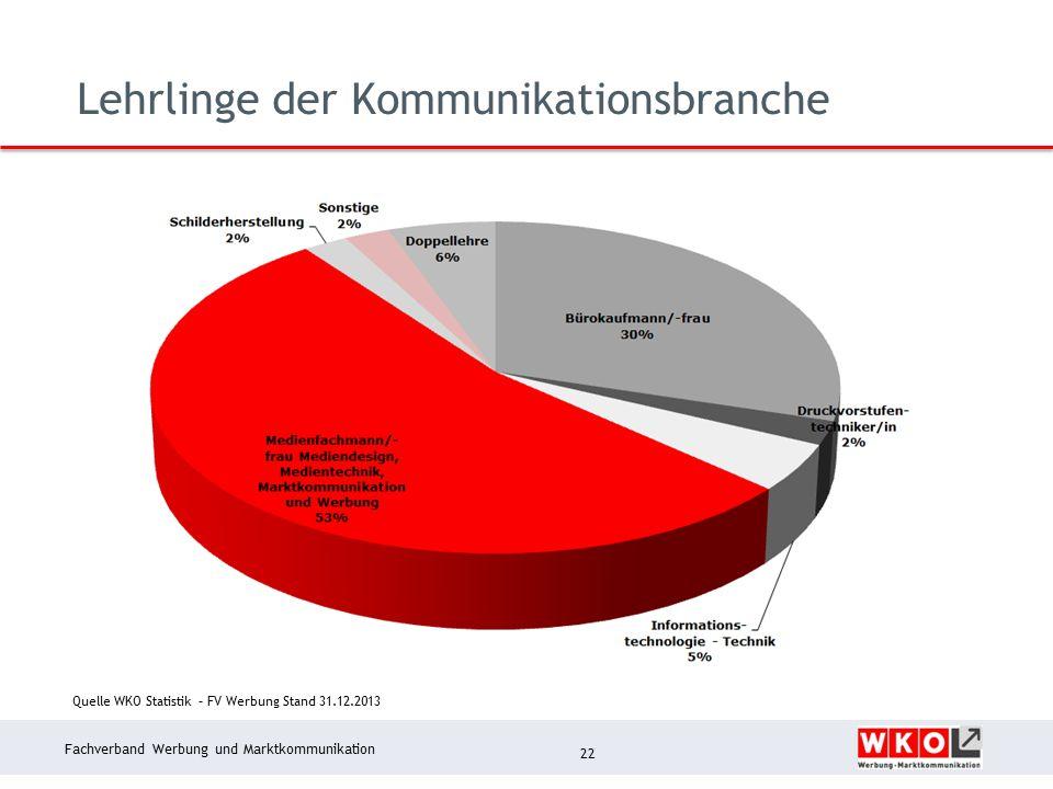 Fachverband Werbung und Marktkommunikation Lehrlinge der Kommunikationsbranche 22 Quelle WKO Statistik – FV Werbung Stand 31.12.2013