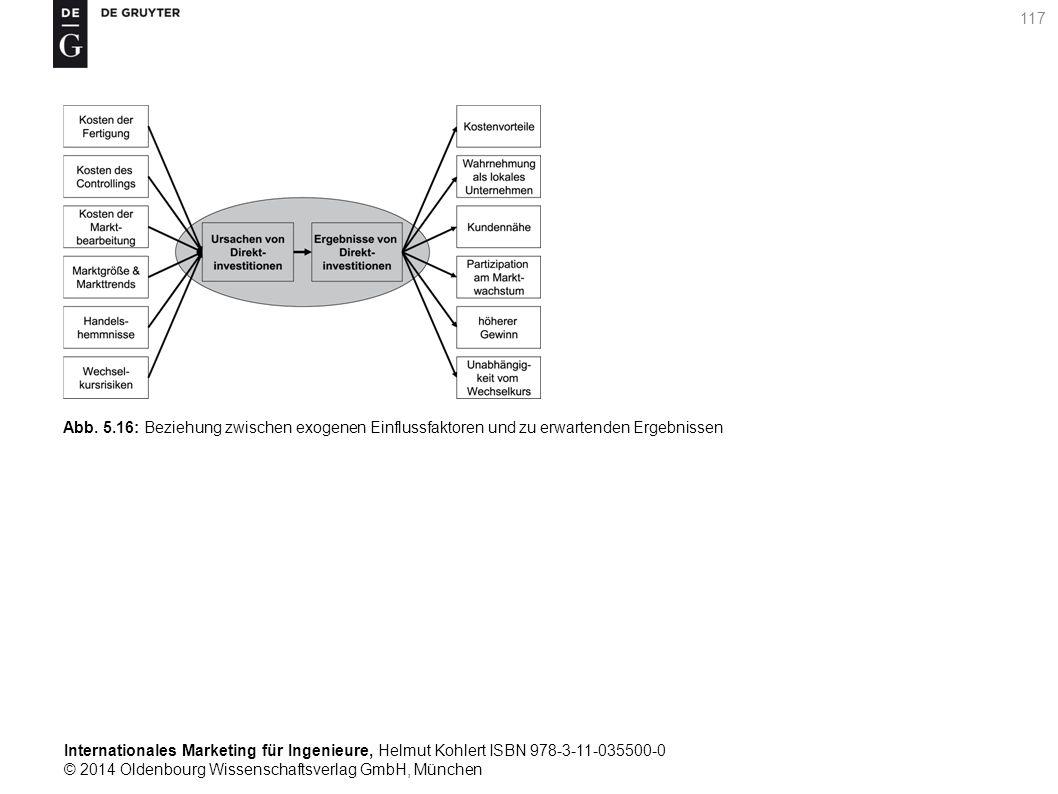 Internationales Marketing für Ingenieure, Helmut Kohlert ISBN 978-3-11-035500-0 © 2014 Oldenbourg Wissenschaftsverlag GmbH, München 117 Abb.