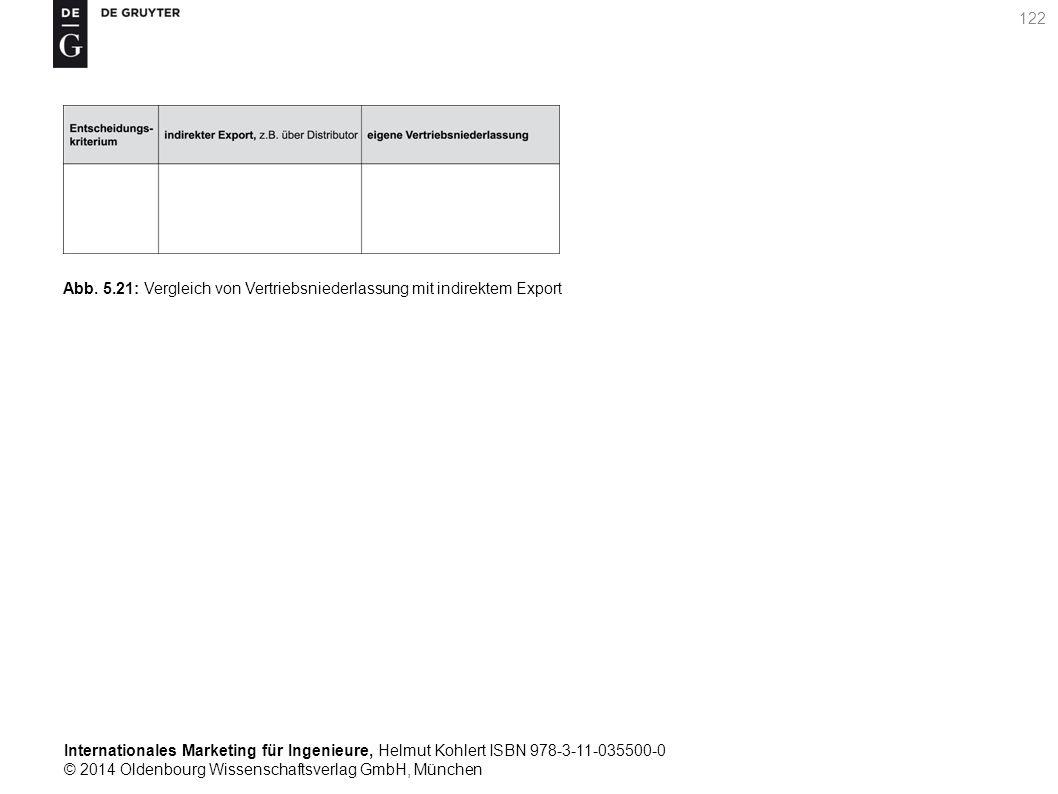 Internationales Marketing für Ingenieure, Helmut Kohlert ISBN 978-3-11-035500-0 © 2014 Oldenbourg Wissenschaftsverlag GmbH, München 122 Abb.