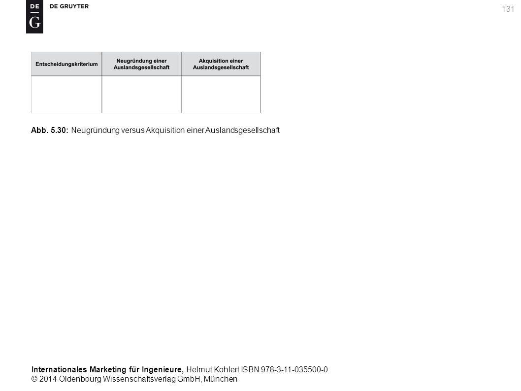Internationales Marketing für Ingenieure, Helmut Kohlert ISBN 978-3-11-035500-0 © 2014 Oldenbourg Wissenschaftsverlag GmbH, München 131 Abb.