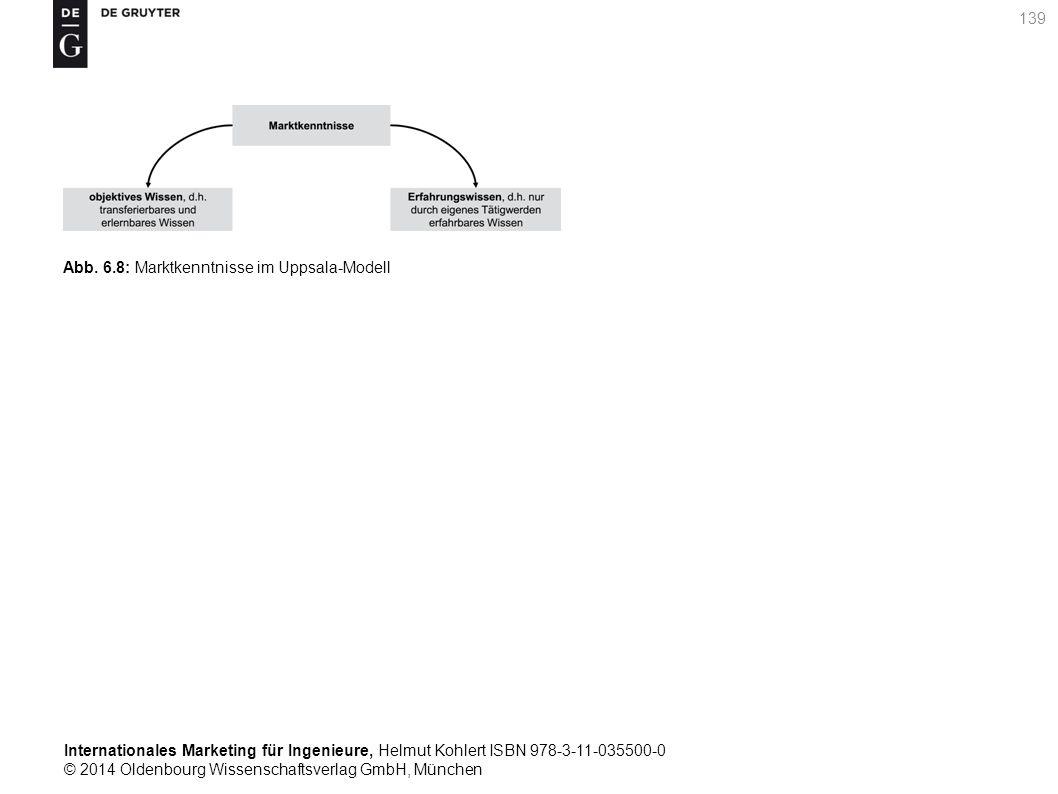 Internationales Marketing für Ingenieure, Helmut Kohlert ISBN 978-3-11-035500-0 © 2014 Oldenbourg Wissenschaftsverlag GmbH, München 139 Abb.
