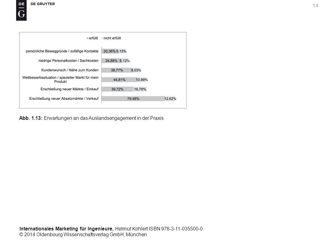 Internationales Marketing für Ingenieure, Helmut Kohlert ISBN 978-3-11-035500-0 © 2014 Oldenbourg Wissenschaftsverlag GmbH, München 14 Abb.