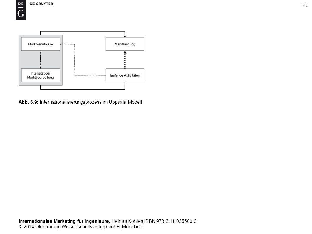 Internationales Marketing für Ingenieure, Helmut Kohlert ISBN 978-3-11-035500-0 © 2014 Oldenbourg Wissenschaftsverlag GmbH, München 140 Abb.
