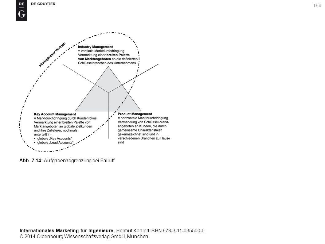 Internationales Marketing für Ingenieure, Helmut Kohlert ISBN 978-3-11-035500-0 © 2014 Oldenbourg Wissenschaftsverlag GmbH, München 164 Abb.