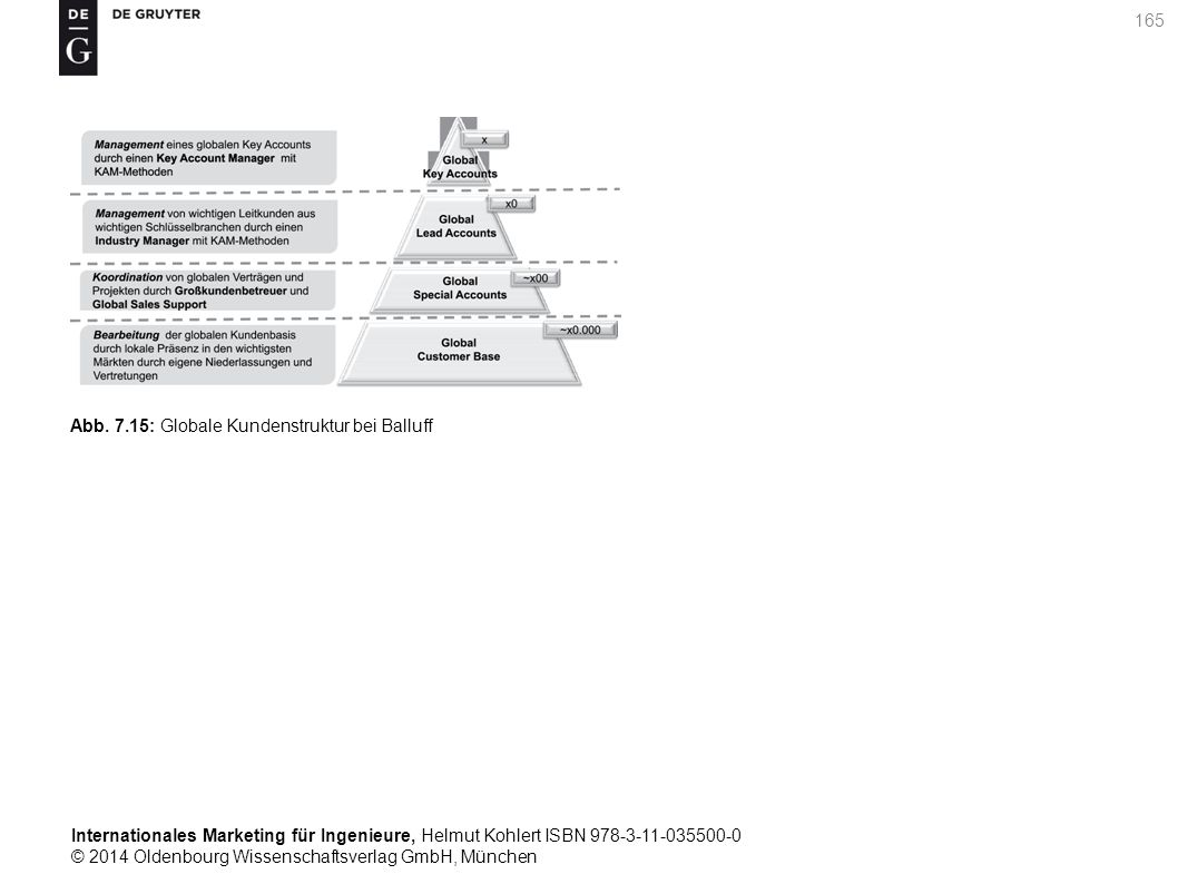 Internationales Marketing für Ingenieure, Helmut Kohlert ISBN 978-3-11-035500-0 © 2014 Oldenbourg Wissenschaftsverlag GmbH, München 165 Abb.
