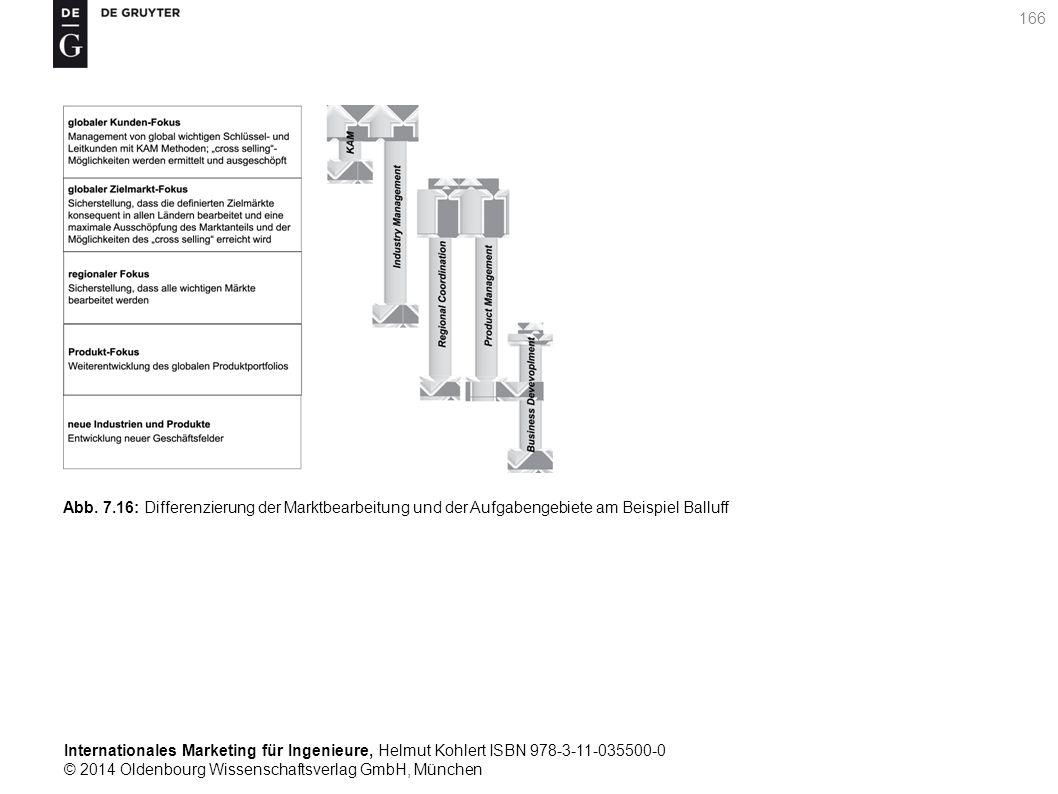 Internationales Marketing für Ingenieure, Helmut Kohlert ISBN 978-3-11-035500-0 © 2014 Oldenbourg Wissenschaftsverlag GmbH, München 166 Abb.