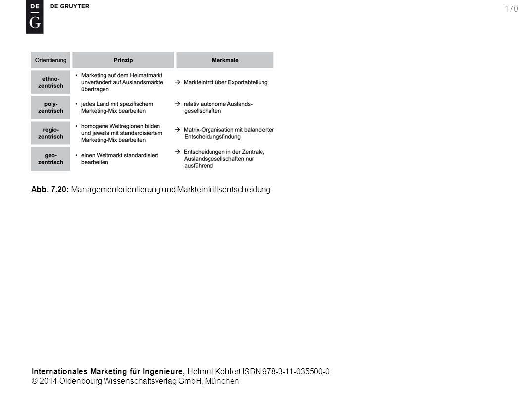 Internationales Marketing für Ingenieure, Helmut Kohlert ISBN 978-3-11-035500-0 © 2014 Oldenbourg Wissenschaftsverlag GmbH, München 170 Abb.