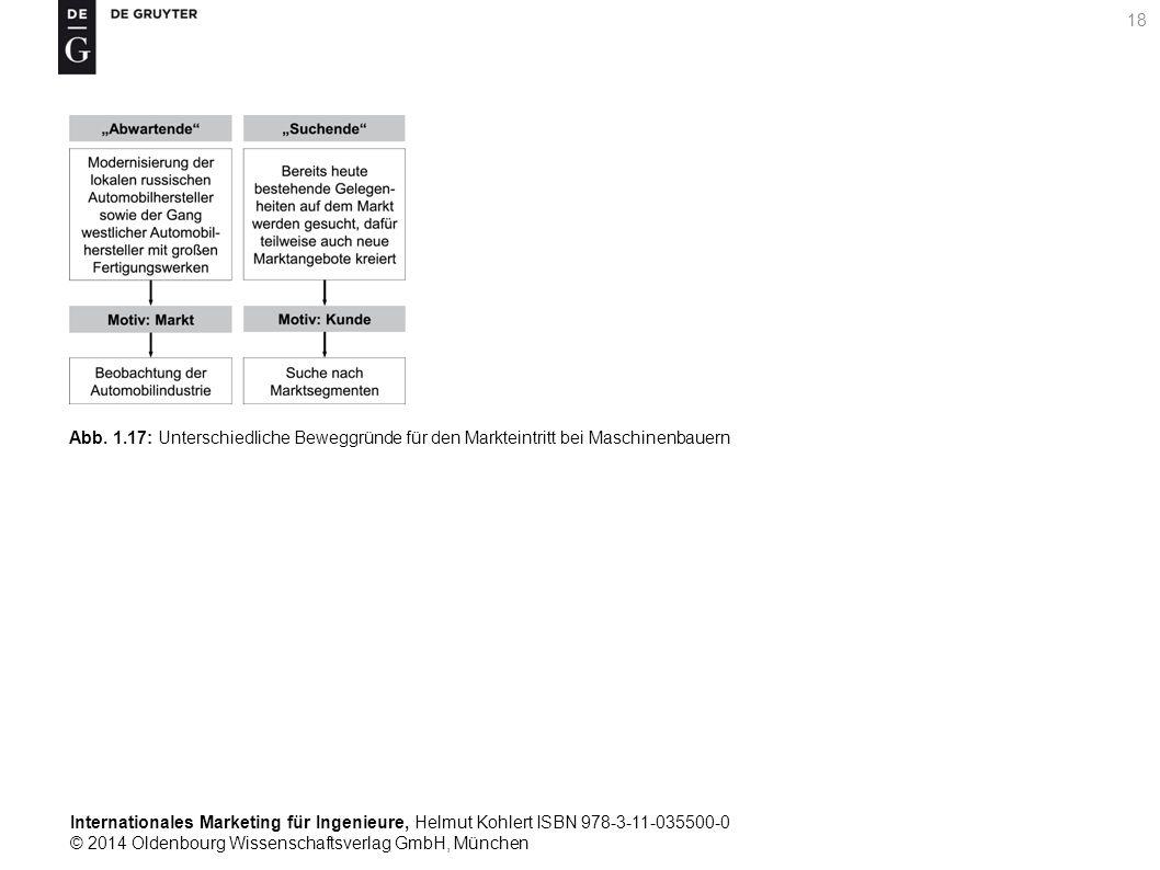 Internationales Marketing für Ingenieure, Helmut Kohlert ISBN 978-3-11-035500-0 © 2014 Oldenbourg Wissenschaftsverlag GmbH, München 18 Abb.