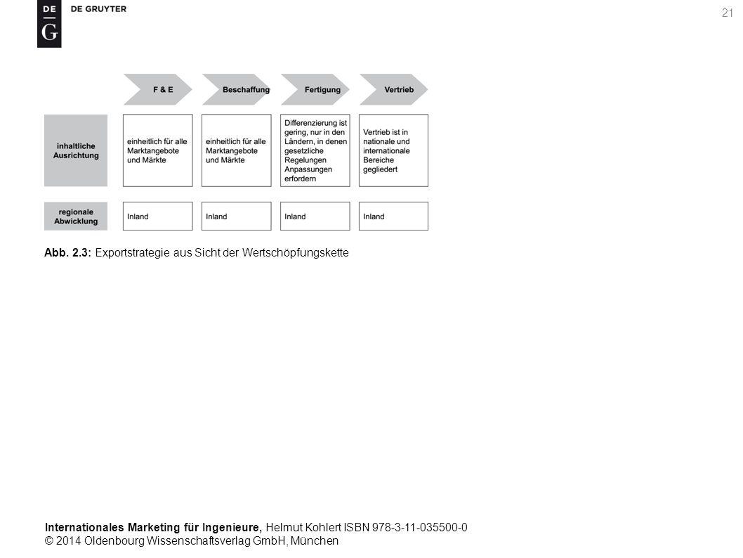 Internationales Marketing für Ingenieure, Helmut Kohlert ISBN 978-3-11-035500-0 © 2014 Oldenbourg Wissenschaftsverlag GmbH, München 21 Abb.