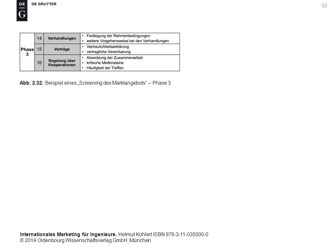 Internationales Marketing für Ingenieure, Helmut Kohlert ISBN 978-3-11-035500-0 © 2014 Oldenbourg Wissenschaftsverlag GmbH, München 50 Abb.