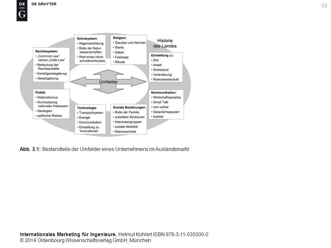 Internationales Marketing für Ingenieure, Helmut Kohlert ISBN 978-3-11-035500-0 © 2014 Oldenbourg Wissenschaftsverlag GmbH, München 53 Abb.