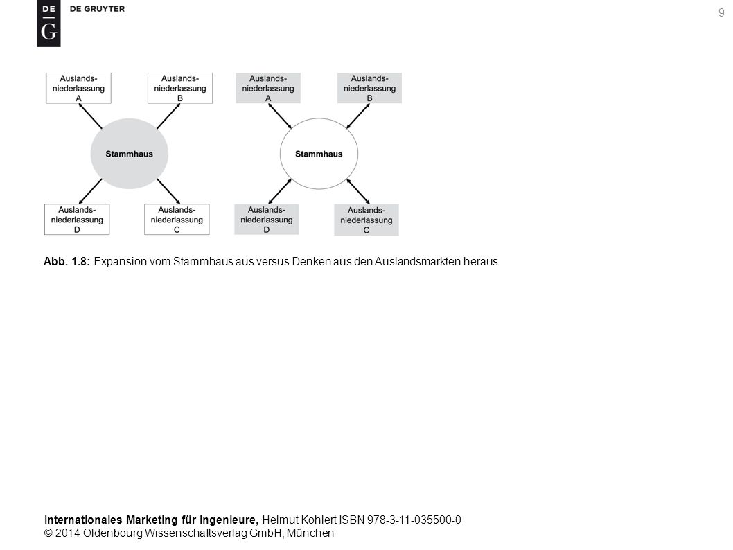 Internationales Marketing für Ingenieure, Helmut Kohlert ISBN 978-3-11-035500-0 © 2014 Oldenbourg Wissenschaftsverlag GmbH, München 9 Abb.