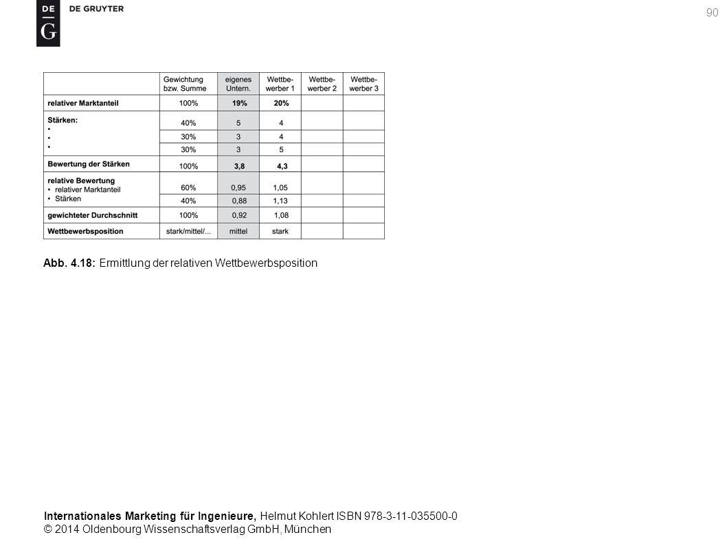 Internationales Marketing für Ingenieure, Helmut Kohlert ISBN 978-3-11-035500-0 © 2014 Oldenbourg Wissenschaftsverlag GmbH, München 90 Abb.
