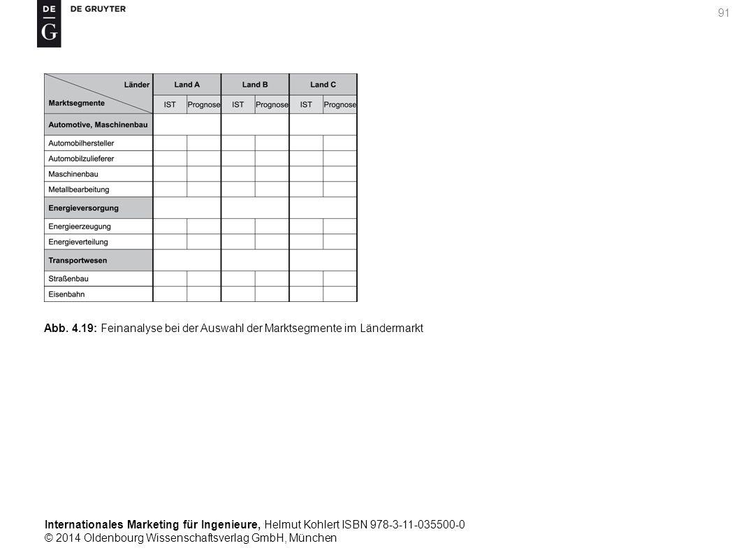 Internationales Marketing für Ingenieure, Helmut Kohlert ISBN 978-3-11-035500-0 © 2014 Oldenbourg Wissenschaftsverlag GmbH, München 91 Abb.