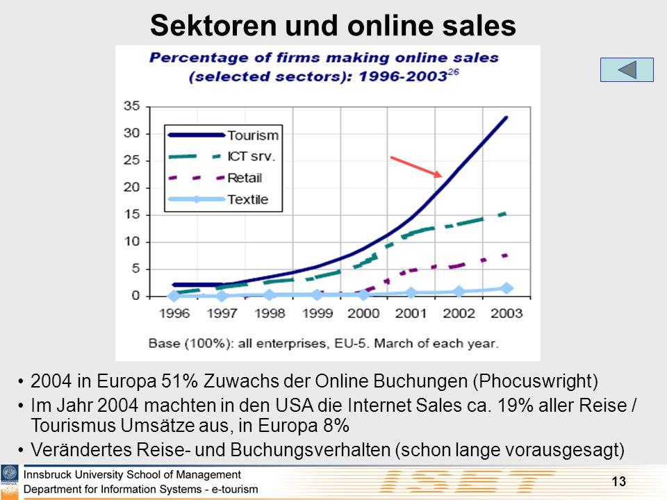 13 Sektoren und online sales 2004 in Europa 51% Zuwachs der Online Buchungen (Phocuswright) Im Jahr 2004 machten in den USA die Internet Sales ca. 19%