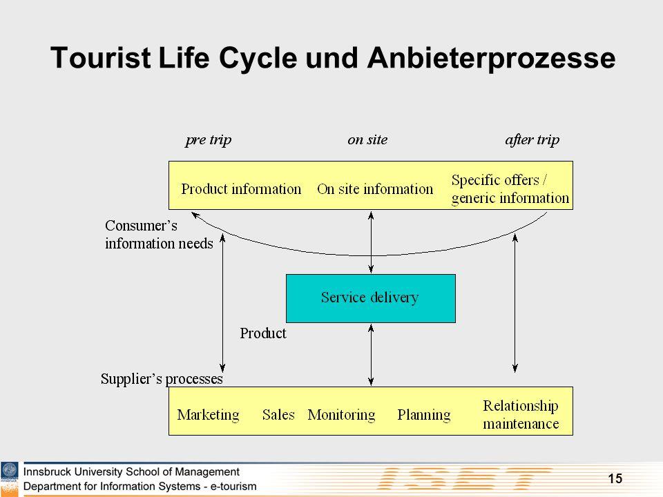 15 Tourist Life Cycle und Anbieterprozesse
