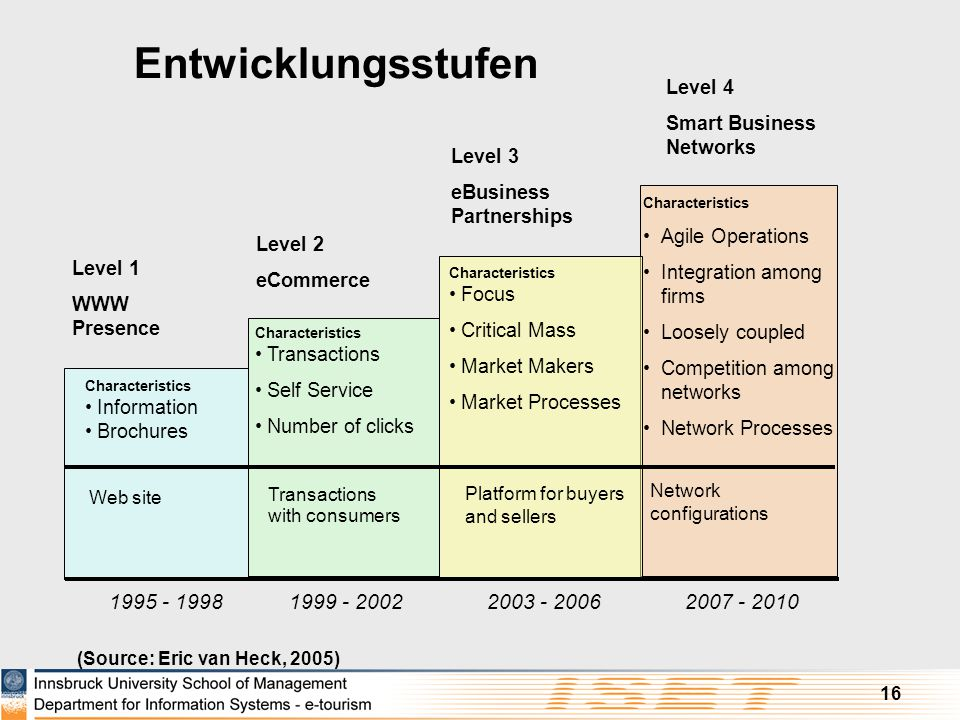 16 (Source: Eric van Heck, 2005) Network configurations Level 1 WWW Presence Level 2 eCommerce Level 3 eBusiness Partnerships Level 4 Smart Business N