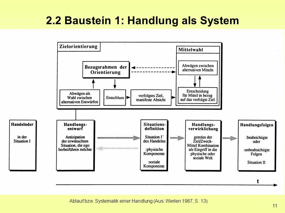 11 2.2 Baustein 1: Handlung als System Ablauf bzw. Systematik einer Handlung (Aus: Werlen 1987, S. 13)