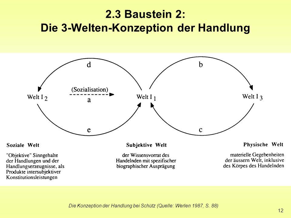 12 2.3 Baustein 2: Die 3-Welten-Konzeption der Handlung Die Konzeption der Handlung bei Schütz (Quelle: Werlen 1987, S. 88)