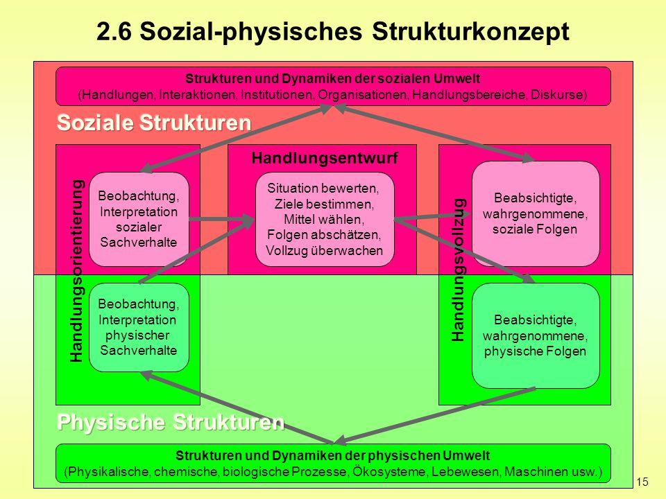 15 2.6 Sozial-physisches Strukturkonzept Strukturen und Dynamiken der sozialen Umwelt (Handlungen, Interaktionen, Institutionen, Organisationen, Handl