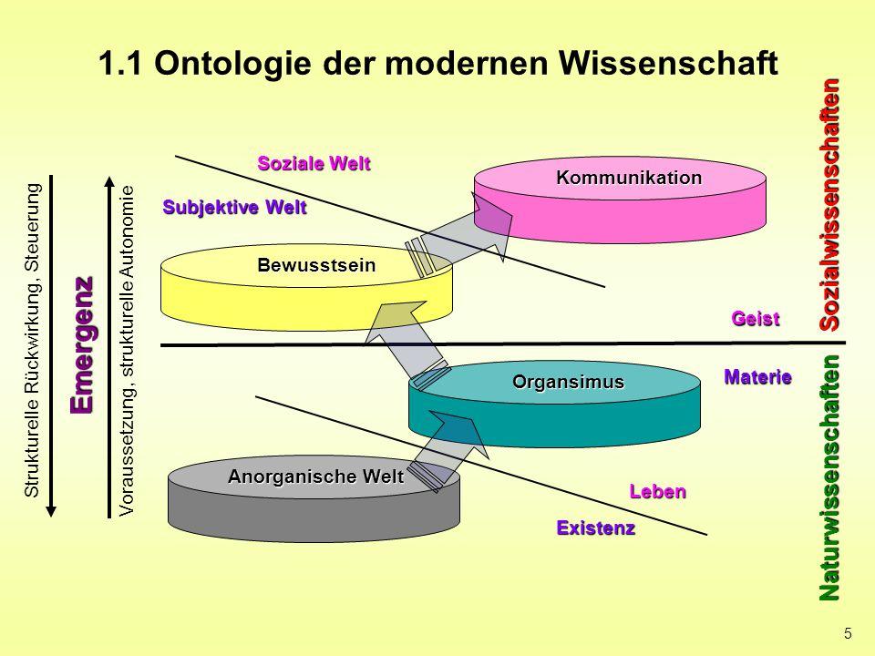 5 1.1 Ontologie der modernen Wissenschaft Geist Materie Anorganische Welt Organsimus Bewusstsein Kommunikation Soziale Welt Subjektive Welt Existenz L