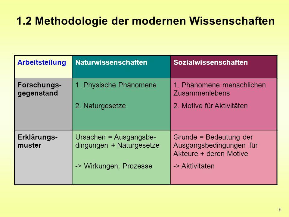 6 1.2 Methodologie der modernen Wissenschaften ArbeitsteilungNaturwissenschaftenSozialwissenschaften Forschungs- gegenstand 1. Physische Phänomene 2.
