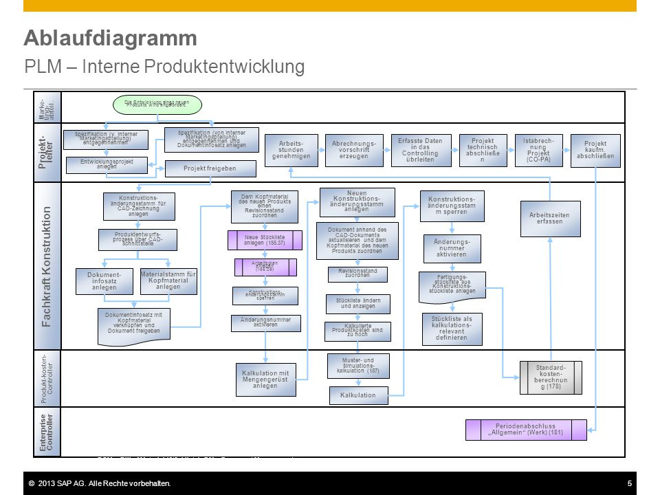 ©2013 SAP AG. Alle Rechte vorbehalten.5 Ablaufdiagramm PLM – Interne Produktentwicklung Projekt- leiter Fachkraft Konstruktion Enterprise Controller M