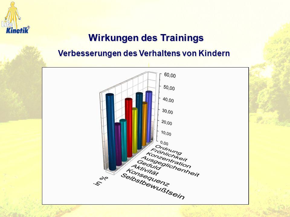 Wirkungen des Trainings Verbesserungen bei Kindern Im Rahmen eines Trainingsprogramms mit folgenden Bedingungen: Trainingsdauer:60 Minuten pro Einheit