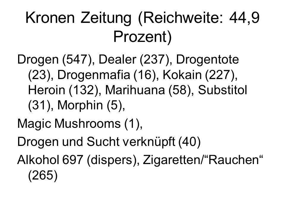 Kronen Zeitung (Reichweite: 44,9 Prozent) Drogen (547), Dealer (237), Drogentote (23), Drogenmafia (16), Kokain (227), Heroin (132), Marihuana (58), Substitol (31), Morphin (5), Magic Mushrooms (1), Drogen und Sucht verknüpft (40) Alkohol 697 (dispers), Zigaretten/ Rauchen (265)