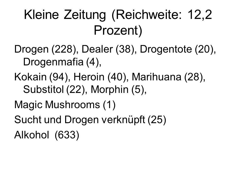 Der Standard (Reichweite: 5,9 Prozent) Drogen (106), Dealer (24), Drogentote (2), Drogenmafia (6), Kokain (53), Heroin (24), Marihuana (8), Substitol (0), Morphin (0) Magic Mushrooms (1) Alkohol (112), Zigaretten/ Rauchen (73)