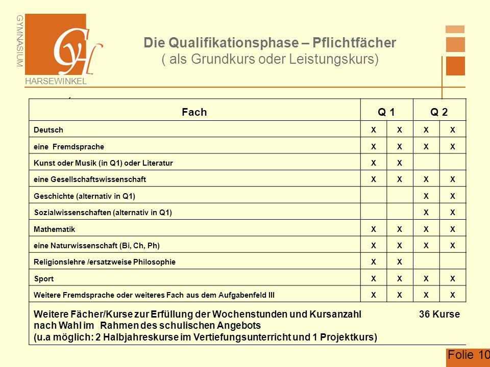 GYMNASIUM HARSEWINKEL Folie 10 Die Qualifikationsphase – Pflichtfächer ( als Grundkurs oder Leistungskurs)  FachQ 1Q 2 DeutschXXXX eine FremdspracheX