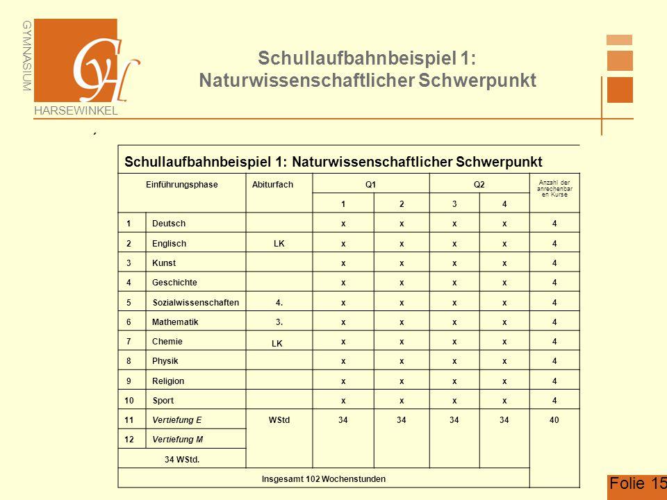 GYMNASIUM HARSEWINKEL Folie 15 Schullaufbahnbeispiel 1: Naturwissenschaftlicher Schwerpunkt  EinführungsphaseAbiturfachQ1Q2 Anzahl der anrechenbar en
