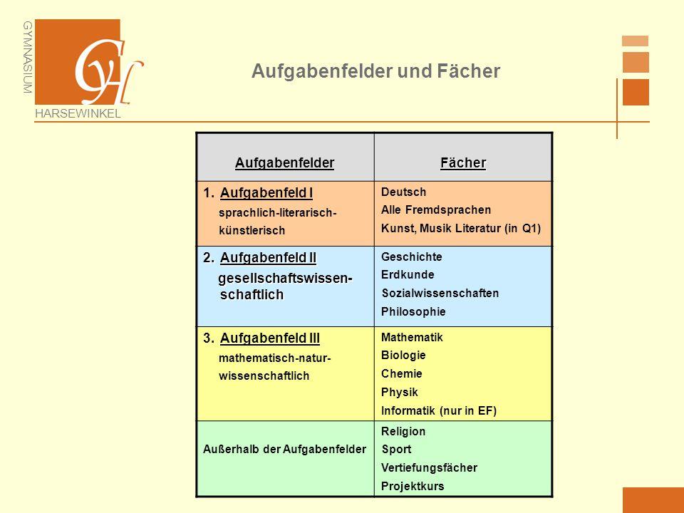 GYMNASIUM HARSEWINKEL Aufgabenfelder und Fächer AufgabenfelderFächer 1.Aufgabenfeld I sprachlich-literarisch- künstlerisch Deutsch Alle Fremdsprachen