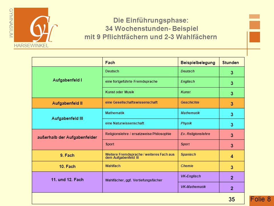 GYMNASIUM HARSEWINKEL Folie 8 Die Einführungsphase: 34 Wochenstunden- Beispiel mit 9 Pflichtfächern und 2-3 Wahlfächern FachBeispielbelegungStunden Au