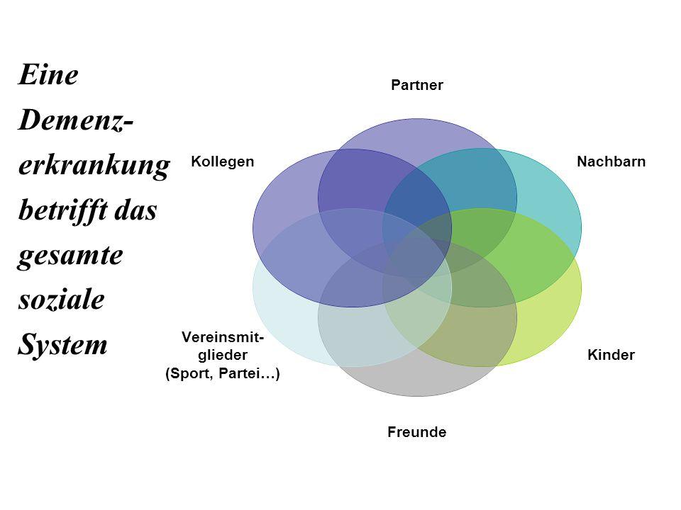 Eine Demenz- erkrankung betrifft das gesamte soziale System Partner Nachbarn Kinder Freunde Vereinsmit- glieder (Sport, Partei…) Kollegen
