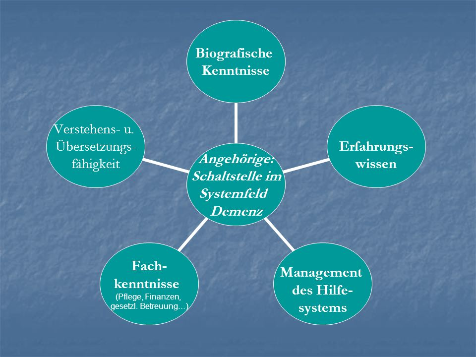 Angehörige: Schaltstelle im Systemfeld Demenz Biografische Kenntnisse Erfahrungs- wissen Management des Hilfe- systems Fach- kenntnisse (Pflege, Finan
