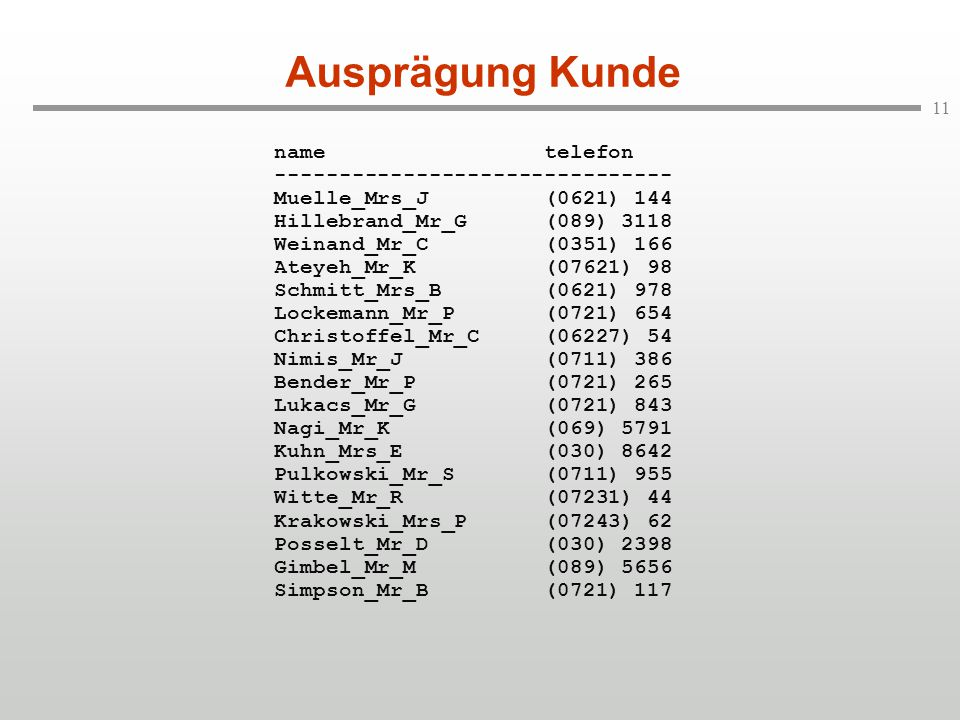 11 Ausprägung Kunde name telefon ------------------------------- Muelle_Mrs_J (0621) 144 Hillebrand_Mr_G (089) 3118 Weinand_Mr_C (0351) 166 Ateyeh_Mr_K (07621) 98 Schmitt_Mrs_B (0621) 978 Lockemann_Mr_P (0721) 654 Christoffel_Mr_C (06227) 54 Nimis_Mr_J (0711) 386 Bender_Mr_P (0721) 265 Lukacs_Mr_G (0721) 843 Nagi_Mr_K (069) 5791 Kuhn_Mrs_E (030) 8642 Pulkowski_Mr_S (0711) 955 Witte_Mr_R (07231) 44 Krakowski_Mrs_P (07243) 62 Posselt_Mr_D (030) 2398 Gimbel_Mr_M (089) 5656 Simpson_Mr_B (0721) 117