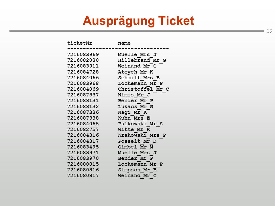13 Ausprägung Ticket ticketNr name -------------------------------- 7216083969 Muelle_Mrs_J 7216082080 Hillebrand_Mr_G 7216083911 Weinand_Mr_C 7216084728 Ateyeh_Mr_K 7216084066 Schmitt_Mrs_B 7216083968 Lockemann_Mr_P 7216084069 Christoffel_Mr_C 7216087337 Nimis_Mr_J 7216088131 Bender_Mr_P 7216088132 Lukacs_Mr_G 7216087336 Nagi_Mr_K 7216087338 Kuhn_Mrs_E 7216084065 Pulkowski_Mr_S 7216082757 Witte_Mr_R 7216084316 Krakowski_Mrs_P 7216084317 Posselt_Mr_D 7216083495 Gimbel_Mr_M 7216083971 Muelle_Mrs_J 7216083970 Bender_Mr_P 7216080815 Lockemann_Mr_P 7216080816 Simpson_Mr_B 7216080817 Weinand_Mr_C