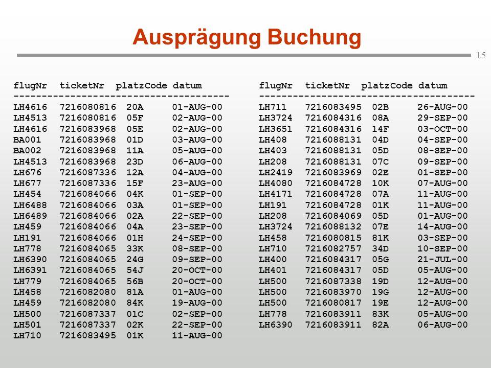 15 Ausprägung Buchung flugNrticketNr platzCode datum -------------------------------------- LH4616721608081620A01-AUG-00 LH4513721608081605F02-AUG-00