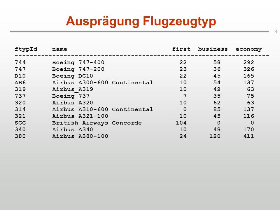 3 Ausprägung Flugzeugtyp ftypId name first business economy -------------------------------------------------------------------- 744 Boeing 747-400 22