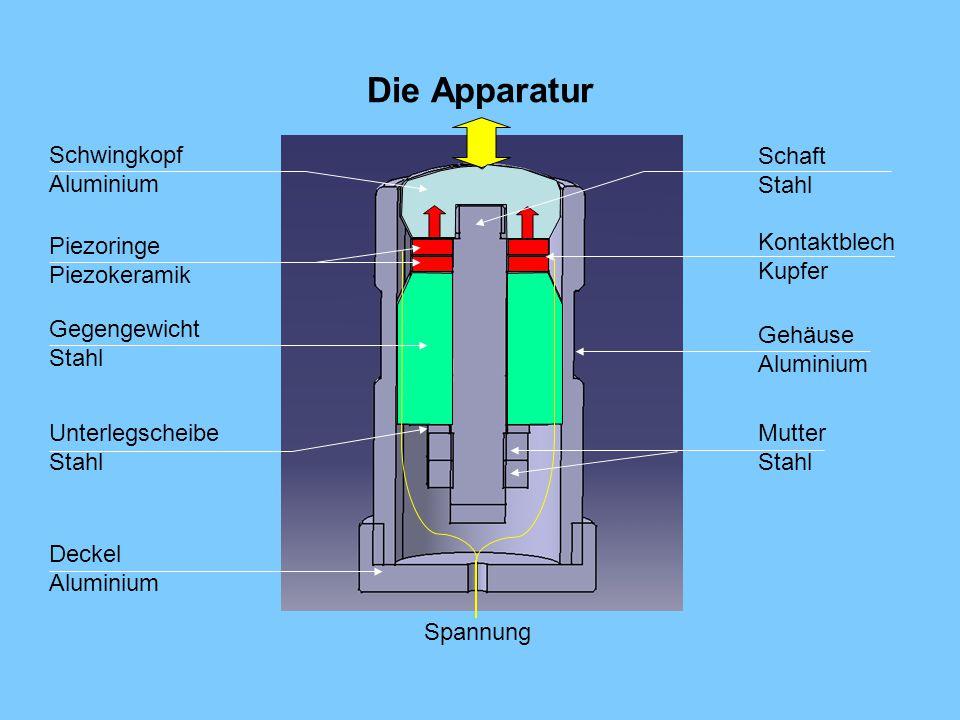 Die Apparatur Schwingkopf Aluminium Piezoringe Piezokeramik Gegengewicht Stahl Schaft Stahl Kontaktblech Kupfer Unterlegscheibe Stahl Gehäuse Aluminiu