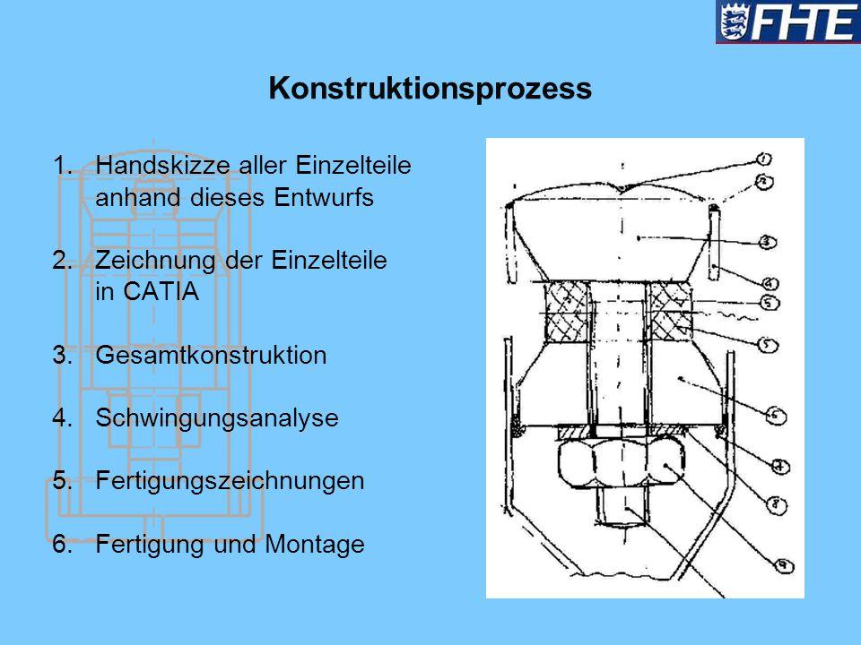 Konstruktionsprozess 1.Handskizze aller Einzelteile anhand dieses Entwurfs 2.Zeichnung der Einzelteile in CATIA 3.Gesamtkonstruktion 4.Schwingungsanal