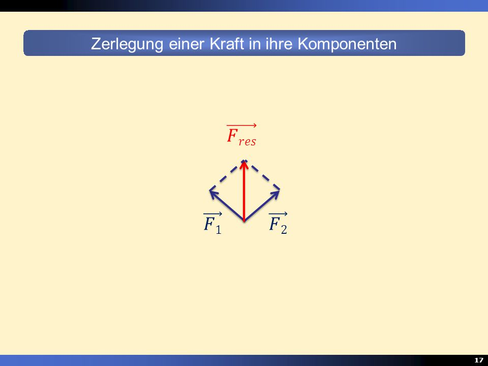 17 Zerlegung einer Kraft in ihre Komponenten