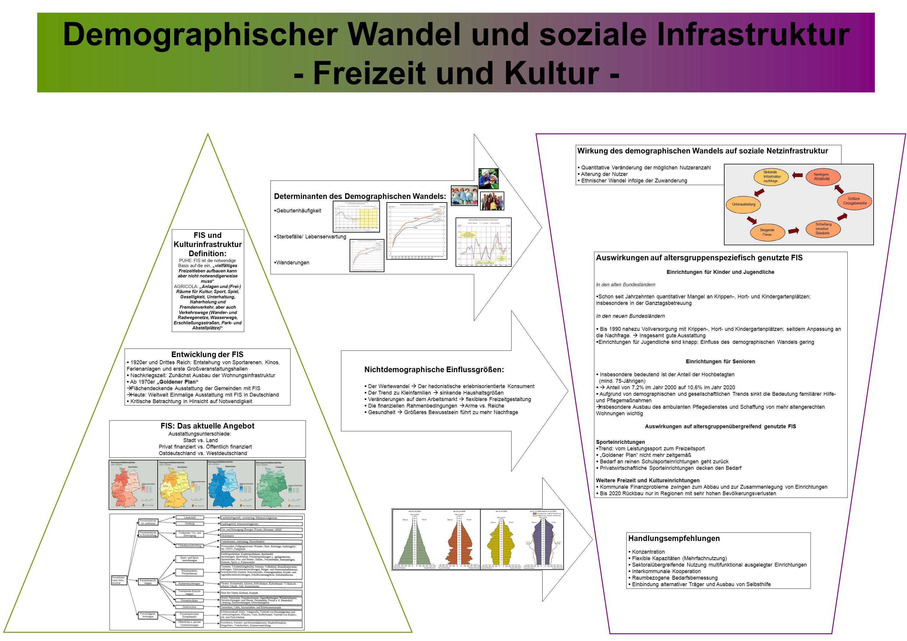 Demographischer Wandel und soziale Infrastruktur - Freizeit und Kultur - FIS und Kulturinfrastruktur Definition: PUHE: FIS ist die notwendige Basis au